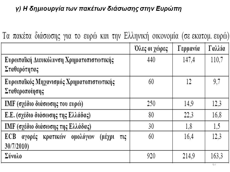 67 γ) Η δημιουργία των πακέτων διάσωσης στην Ευρώπη