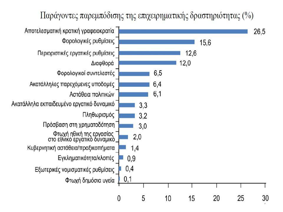 20 Βασικά χαρακτηριστικά του Ελληνικού χρηματοπιστωτικού συστήματος Η Ελληνική οικονομία βασίζεται σχεδόν αποκλειστικά στη διαμεσολαβητική λειτουργία του τραπεζικού συστήματος και πολύ λιγότερο στο «αόρατο χέρι» της αγοράς.