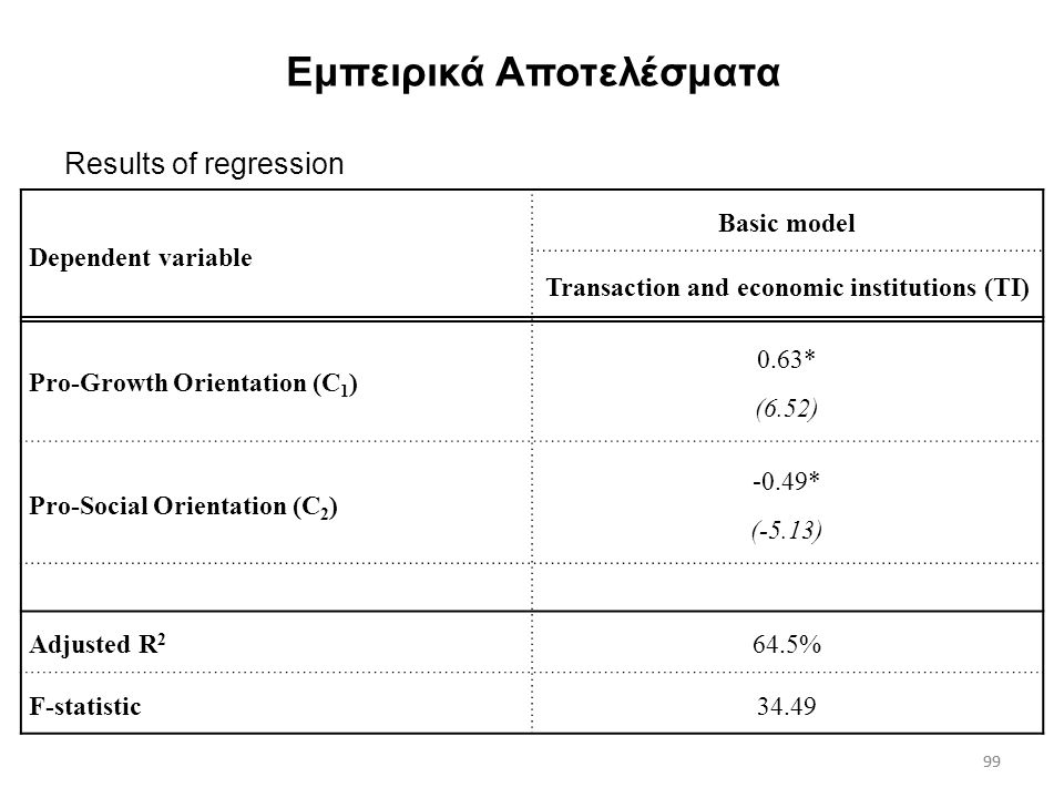 99 Εμπειρικά Αποτελέσματα Dependent variable Basic model Transaction and economic institutions (TI) Pro-Growth Orientation (C 1 ) 0.63* (6.52) Pro-Social Orientation (C 2 ) -0.49* (-5.13) Adjusted R 2 64.5% F-statistic34.49 99 Results of regression