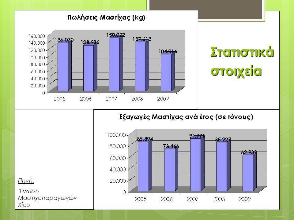 Στατιστικά στοιχεία Πηγή: Ένωση Μαστιχοπαραγωγών Χίου