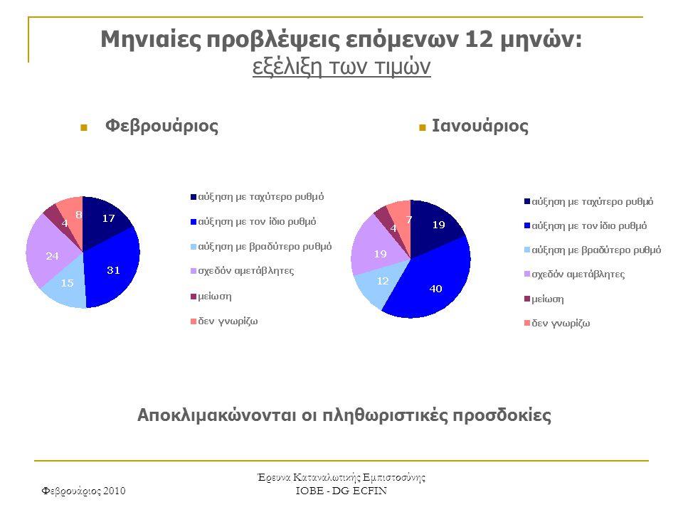 Φεβρουάριος 2010 Έρευνα Καταναλωτικής Εμπιστοσύνης ΙΟΒΕ - DG ECFIN Μηνιαίες προβλέψεις επόμενων 12 μηνών: εξέλιξη των τιμών Αποκλιμακώνονται οι πληθωριστικές προσδοκίες Ιανουάριος Φεβρουάριος