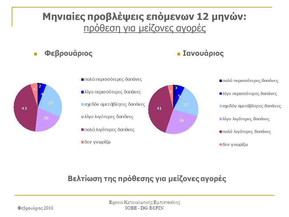 Φεβρουάριος 2010 Έρευνα Καταναλωτικής Εμπιστοσύνης ΙΟΒΕ - DG ECFIN Μηνιαίες προβλέψεις επόμενων 12 μηνών: πρόθεση για μείζονες αγορές Βελτίωση της πρόθεσης για μείζονες αγορές Ιανουάριος Φεβρουάριος