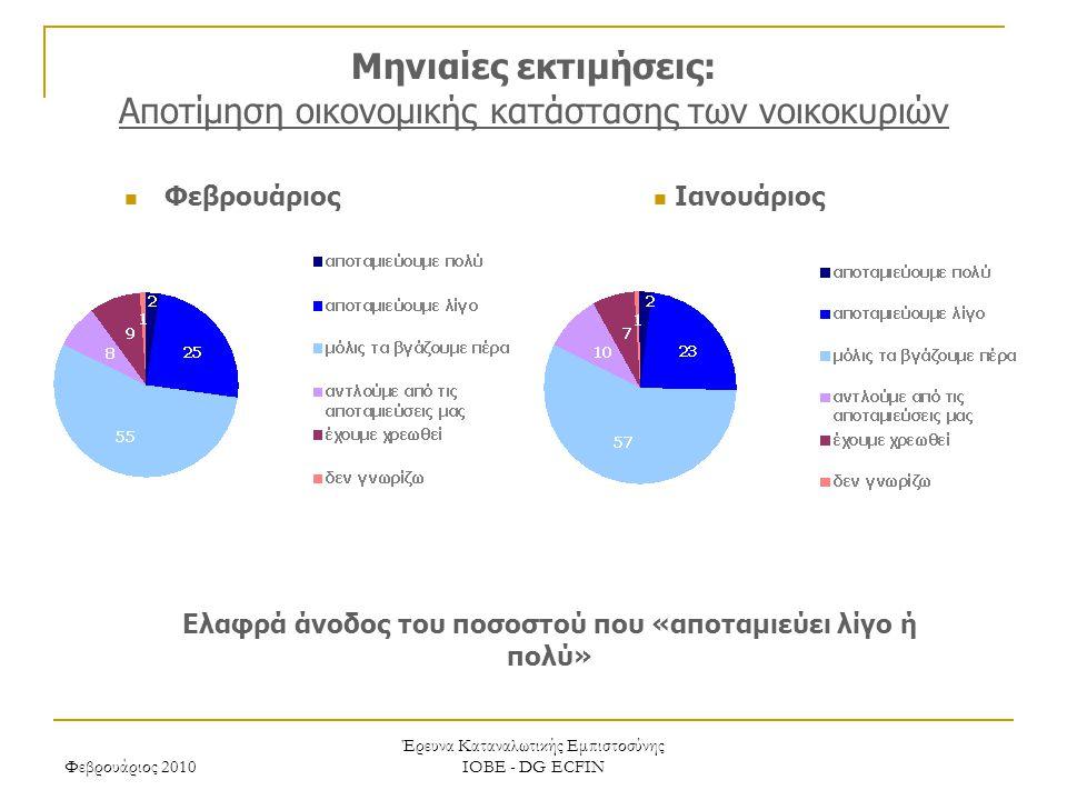 Φεβρουάριος 2010 Έρευνα Καταναλωτικής Εμπιστοσύνης ΙΟΒΕ - DG ECFIN Μηνιαίες εκτιμήσεις: Αποτίμηση οικονομικής κατάστασης των νοικοκυριών Ελαφρά άνοδος του ποσοστού που «αποταμιεύει λίγο ή πολύ» Ιανουάριος Φεβρουάριος