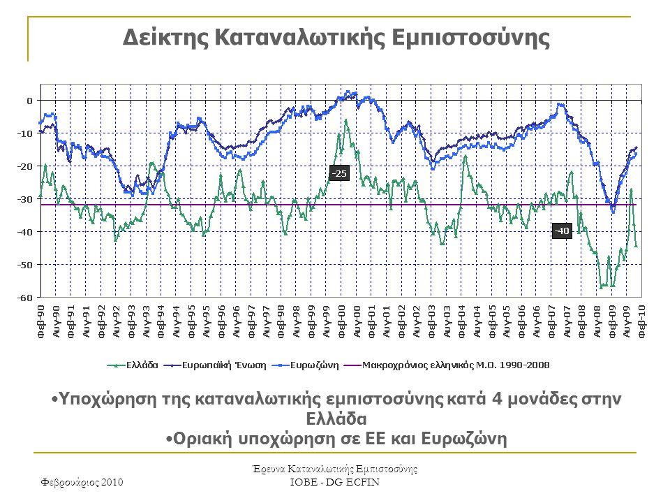Φεβρουάριος 2010 Έρευνα Καταναλωτικής Εμπιστοσύνης ΙΟΒΕ - DG ECFIN Δείκτης Καταναλωτικής Εμπιστοσύνης Υποχώρηση της καταναλωτικής εμπιστοσύνης κατά 4 μονάδες στην Ελλάδα Οριακή υποχώρηση σε ΕΕ και Ευρωζώνη