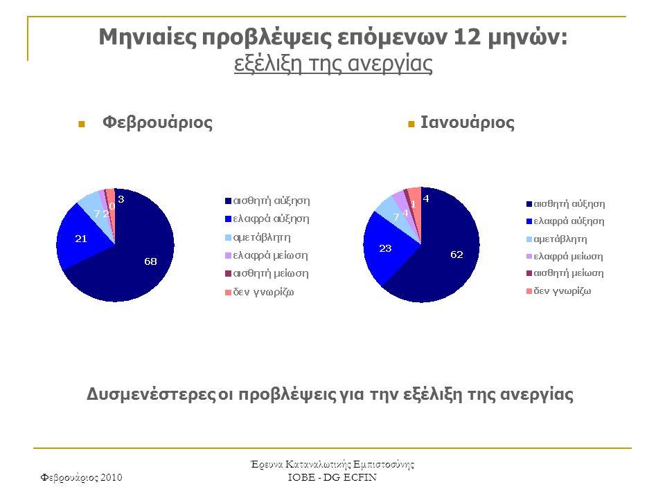 Φεβρουάριος 2010 Έρευνα Καταναλωτικής Εμπιστοσύνης ΙΟΒΕ - DG ECFIN Μηνιαίες προβλέψεις επόμενων 12 μηνών: εξέλιξη της ανεργίας Δυσμενέστερες οι προβλέψεις για την εξέλιξη της ανεργίας Ιανουάριος Φεβρουάριος
