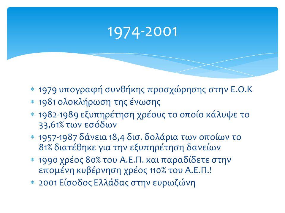  1979 υπογραφή συνθήκης προσχώρησης στην Ε.Ο.Κ  1981 ολοκλήρωση της ένωσης  1982-1989 εξυπηρέτηση χρέους το οποίο κάλυψε το 33,61% των εσόδων  1957-1987 δάνεια 18,4 δισ.