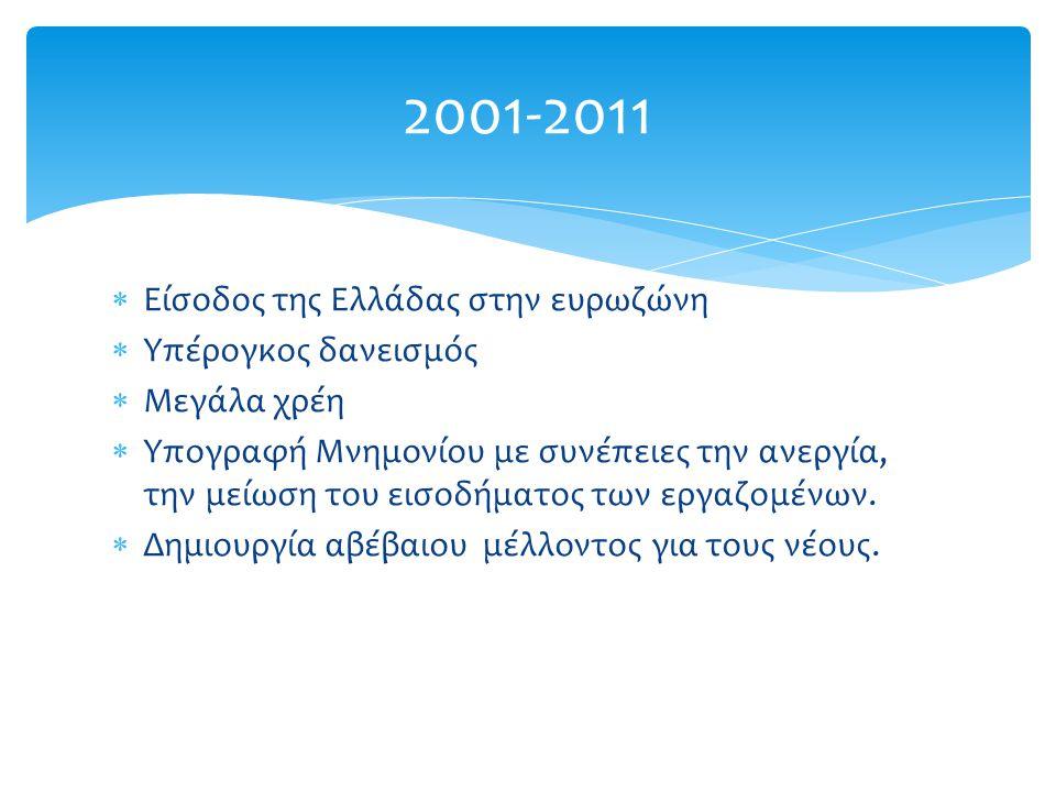  Είσοδος της Ελλάδας στην ευρωζώνη  Υπέρογκος δανεισμός  Μεγάλα χρέη  Υπογραφή Μνημονίου με συνέπειες την ανεργία, την μείωση του εισοδήματος των εργαζομένων.