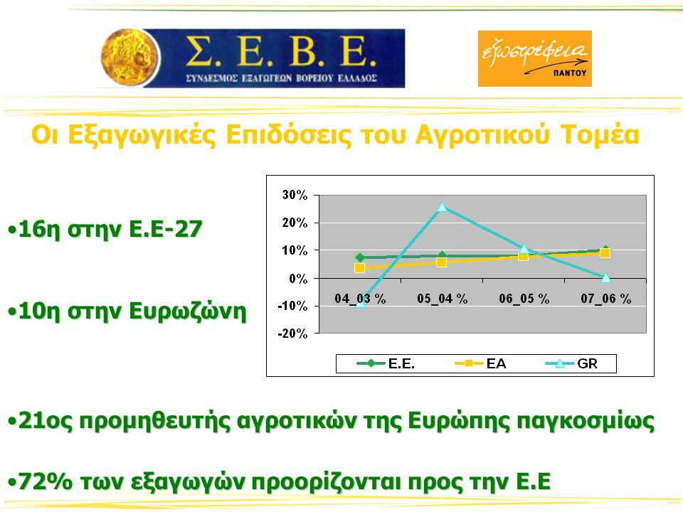 Οι Εξαγωγικές Επιδόσεις του Αγροτικού Τομέα 16η στην Ε.Ε-2716η στην Ε.Ε-27 10η στην Ευρωζώνη10η στην Ευρωζώνη 21ος προμηθευτής αγροτικών της Ευρώπης παγκοσμίως21ος προμηθευτής αγροτικών της Ευρώπης παγκοσμίως 72% των εξαγωγών προορίζονται προς την Ε.Ε72% των εξαγωγών προορίζονται προς την Ε.Ε