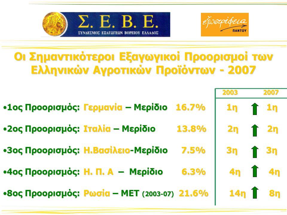 Κλαδική Ανάλυση των Αγροτικών Εξαγωγών 2007 1ος Παρασκευάσματα & Φρούτα – Μερίδιο 23.1%1ος Παρασκευάσματα & Φρούτα – Μερίδιο 23.1% 2ος Καρποί & Φρούτα – Μερίδιο 15.8%2ος Καρποί & Φρούτα – Μερίδιο 15.8% 3ος Λίπη & Έλαια – Μερίδιο 11.9%3ος Λίπη & Έλαια – Μερίδιο 11.9% 4ος Καπνός – Συρρίκνωση με Μ.Ε.Τ 4.5%4ος Καπνός – Συρρίκνωση με Μ.Ε.Τ 4.5% 5ος Γαλακτοκομικά – Μεγέθυνση με Μ.Ε.Τ 14.1%5ος Γαλακτοκομικά – Μεγέθυνση με Μ.Ε.Τ 14.1%