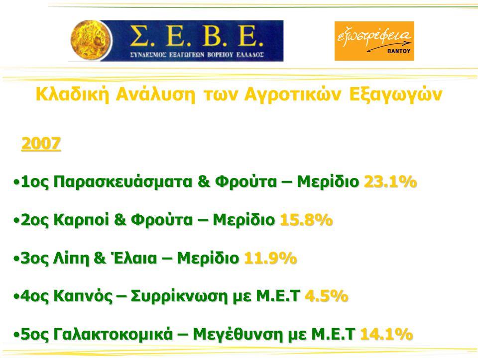 Οι Εξαγωγικές Επιδόσεις του Αγροτικού Τομέα σε Περιφερειακό Επίπεδο Ισχνή Εξωστρέφεια – Χαμηλή ΑνταγωνιστικότηταΙσχνή Εξωστρέφεια – Χαμηλή Ανταγωνιστικότητα Κεντρική ΜακεδονίαΚεντρική Μακεδονία Πελοπόννησος 70% εξωτερικού εμπορίουΠελοπόννησος 70% εξωτερικού εμπορίου ΑττικήΑττική Νησιωτική Ελλάδα – Μηδενικές Αγροτικές ΕξαγωγέςΝησιωτική Ελλάδα – Μηδενικές Αγροτικές Εξαγωγές