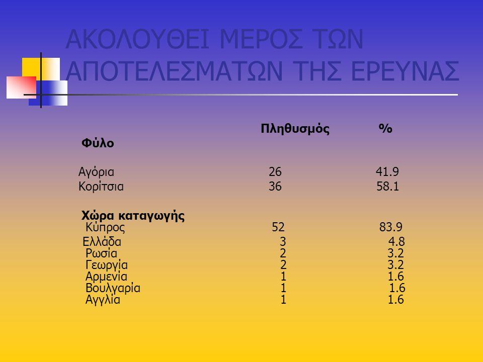 ΑΚΟΛΟΥΘΕΙ ΜΕΡΟΣ ΤΩΝ ΑΠΟΤΕΛΕΣΜΑΤΩΝ ΤΗΣ ΕΡΕΥΝΑΣ Πληθυσμός % Φύλο Αγόρια 26 41.9 Κορίτσια 36 58.1 Χώρα καταγωγής Κύπρος 52 83.9 Ελλάδα 3 4.8 Ρωσία 2 3.2 Γεωργία 2 3.2 Αρμενία 1 1.6 Βουλγαρία 1 1.6 Αγγλία 1 1.6