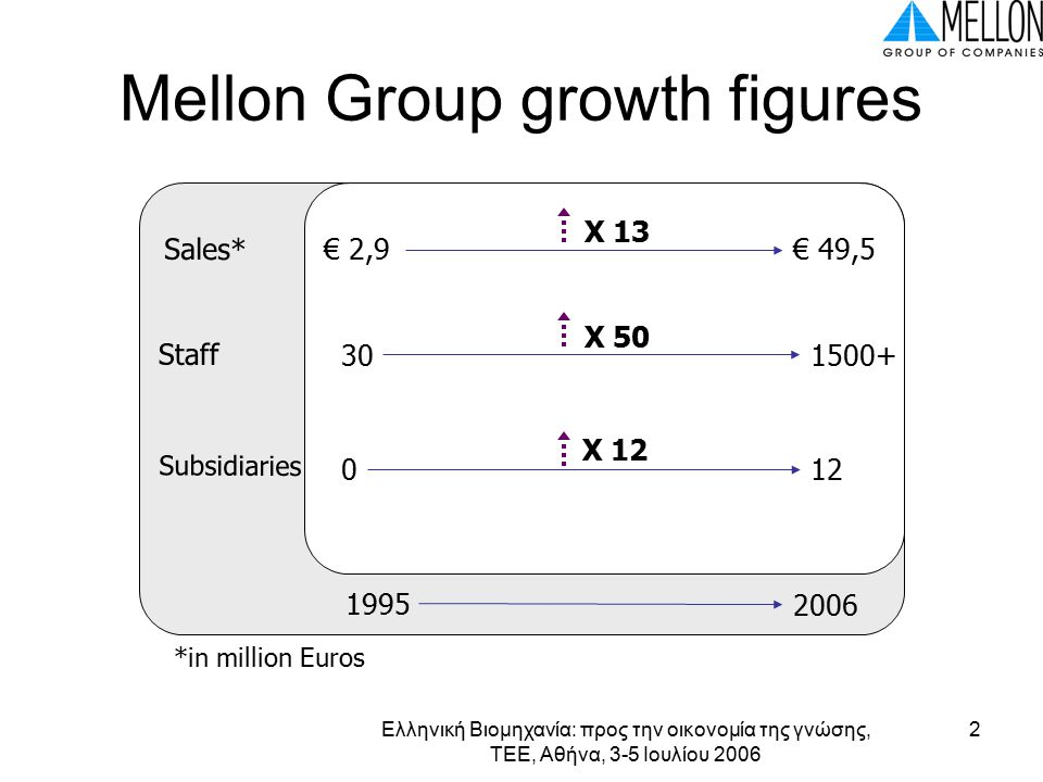 Ελληνική Βιομηχανία: προς την οικονομία της γνώσης, ΤΕΕ, Αθήνα, 3-5 Ιουλίου 2006 2 Mellon Group growth figures € 2,9€ 49,5 301500+ Sales* Staff Subsidiaries 012 X 13 X 50 X 12 *in million Euros 2006 1995