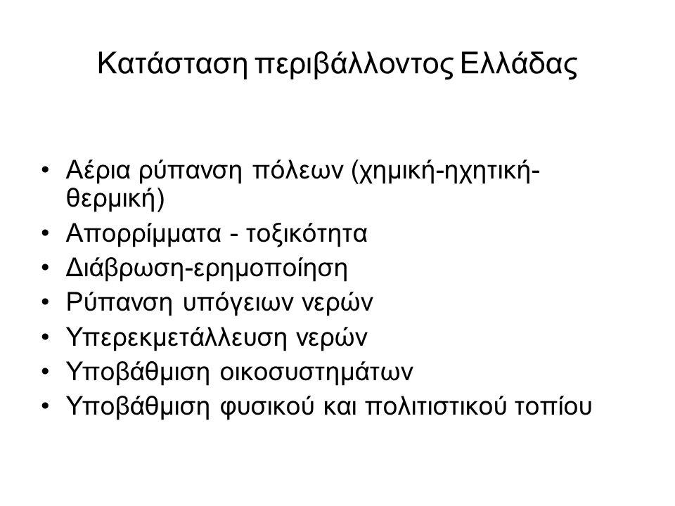 Κατάσταση περιβάλλοντος Ελλάδας Αέρια ρύπανση πόλεων (χημική-ηχητική- θερμική) Απορρίμματα - τοξικότητα Διάβρωση-ερημοποίηση Ρύπανση υπόγειων νερών Υπ