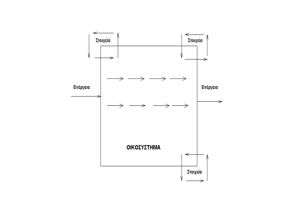 Κατάσταση περιβάλλοντος - τοξικότητα Βιοσυσσώρευση Τροφικές αλυσσίδες-βιομεγέθυνση Ξενοβιοτικά (xenobiotics) Ρύπανση εδάφους