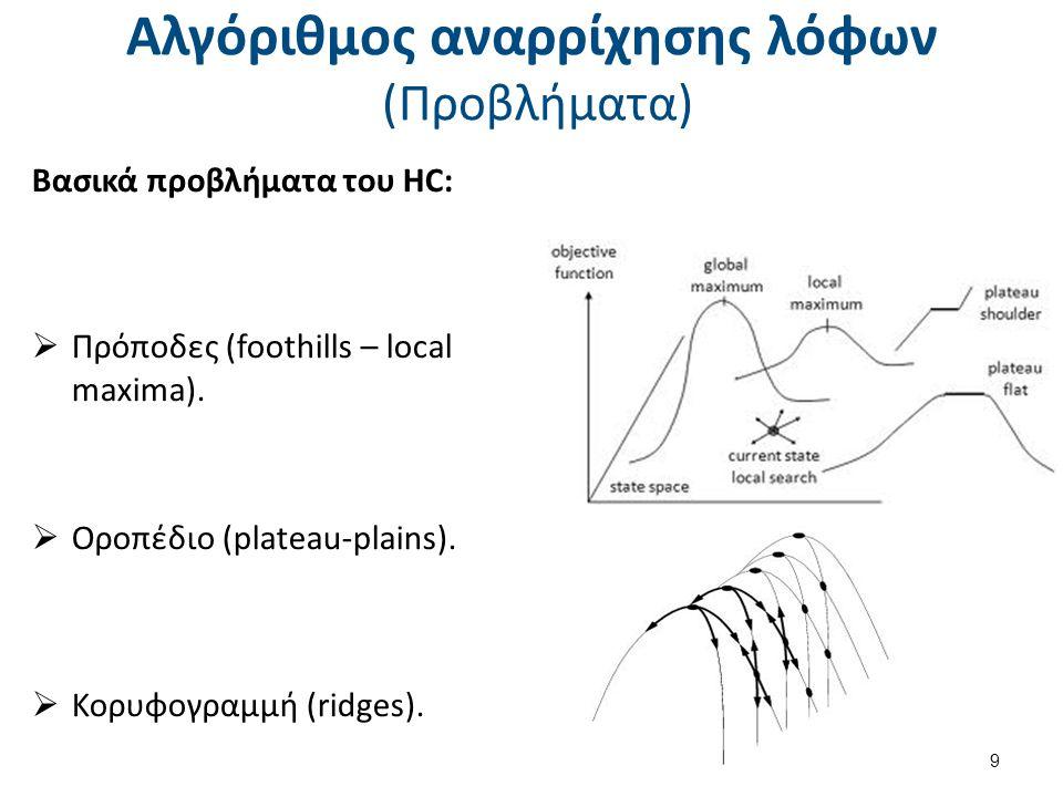Αλγόριθμος αναρρίχησης λόφων (Προβλήματα) Βασικά προβλήματα του HC:  Πρόποδες (foothills – local maxima).  Οροπέδιο (plateau-plains).  Κορυφογραμμή