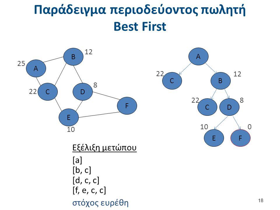 Παράδειγμα περιοδεύοντος πωλητή Best First 18 Εξέλιξη μετώπου [a] [b, c] [d, c, c] [f, e, c, c] στόχος ευρέθη A B C E F D 25 12 22 8 10 0 A BC 22 D FE