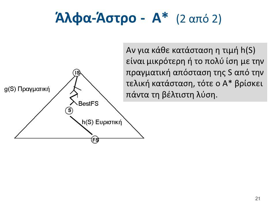 Άλφα-Άστρο - Α* (2 από 2) 21 Αν για κάθε κατάσταση η τιμή h(S) είναι μικρότερη ή το πολύ ίση με την πραγματική απόσταση της S από την τελική κατάσταση