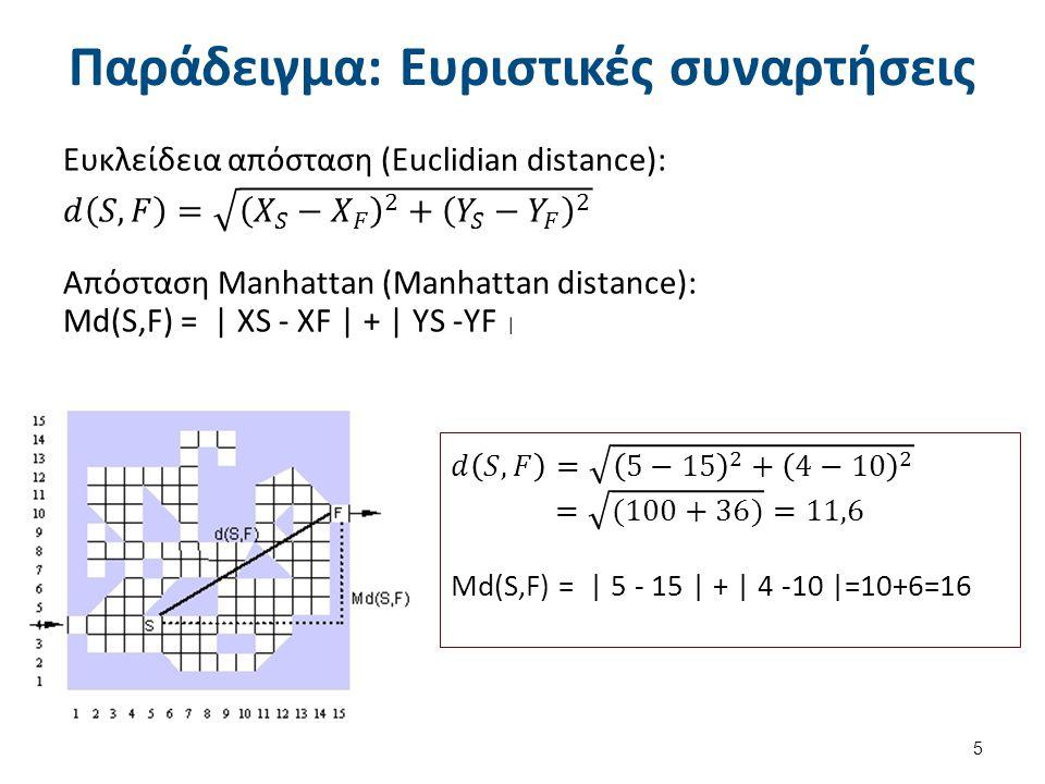 Παράδειγμα: Ευριστικός μηχανισμός και συναρτήσεις στο N-Puzzle Ευριστικός Μηχανισμός: Πόσα πλακίδια βρίσκονται εκτός θέσης.