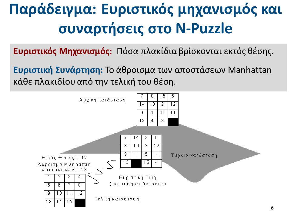 Παράδειγμα: Ευριστικός μηχανισμός και συναρτήσεις στο N-Puzzle Ευριστικός Μηχανισμός: Πόσα πλακίδια βρίσκονται εκτός θέσης. Ευριστική Συνάρτηση: Το άθ