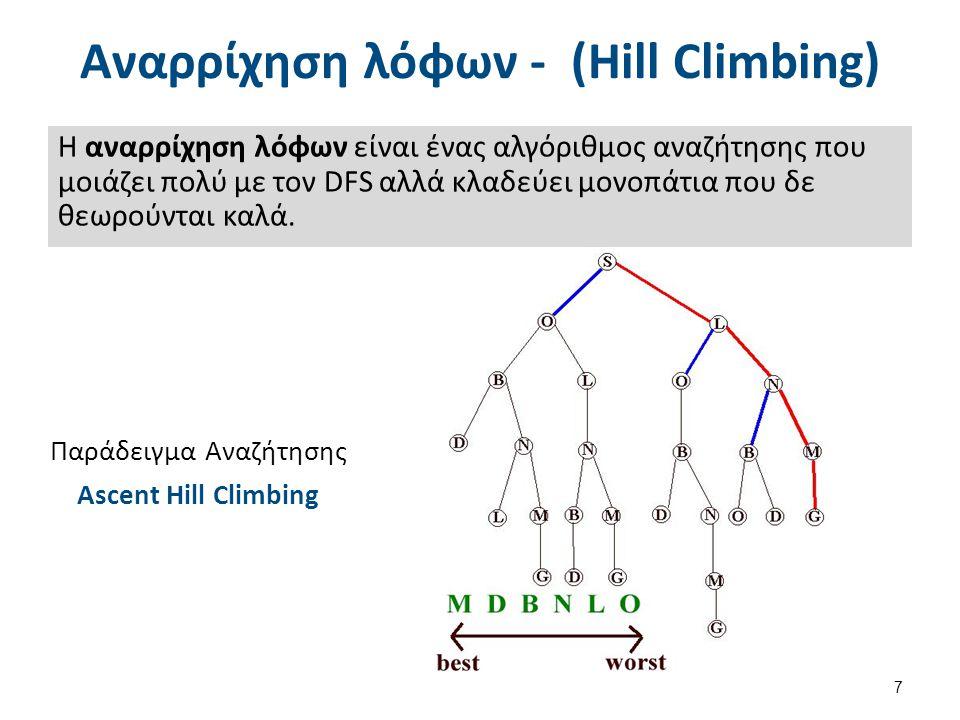 Αναρρίχηση λόφων - (Hill Climbing) Η αναρρίχηση λόφων είναι ένας αλγόριθμος αναζήτησης που μοιάζει πολύ με τον DFS αλλά κλαδεύει μονοπάτια που δε θεωρ