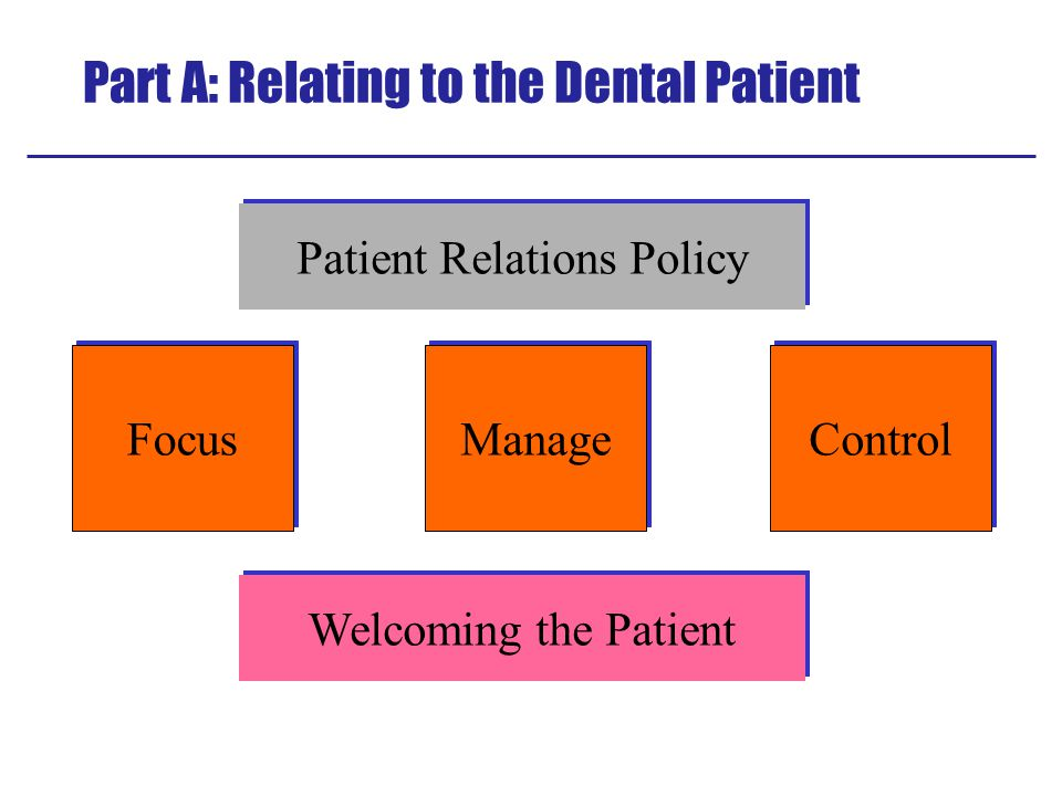 Part A: Relating to the Dental Patient Manage Focus Control Welcoming the Patient Patient Relations Policy