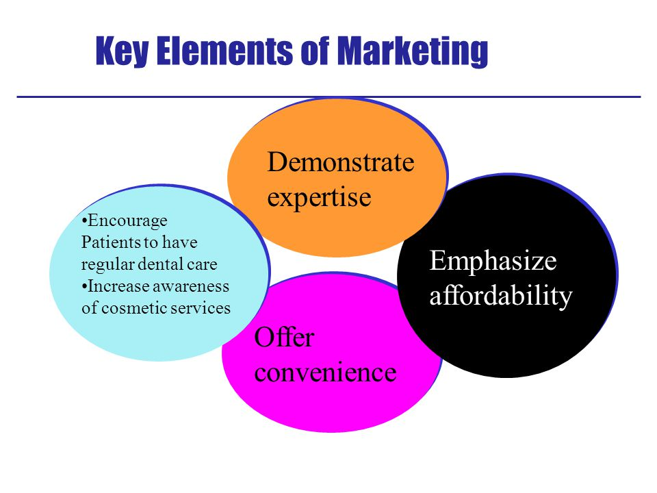 Key Elements of Marketing Offer convenience Offer convenience Emphasize affordability Emphasize affordability Demonstrate expertise Demonstrate expertise Encourage Patients to have regular dental care Increase awareness of cosmetic services Encourage Patients to have regular dental care Increase awareness of cosmetic services