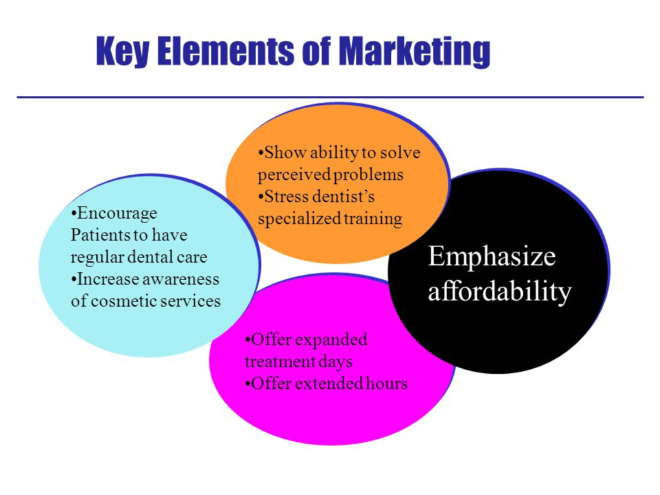 Key Elements of Marketing Offer expanded treatment days Offer extended hours Offer expanded treatment days Offer extended hours Emphasize affordability Emphasize affordability Show ability to solve perceived problems Stress dentist's specialized training Show ability to solve perceived problems Stress dentist's specialized training Encourage Patients to have regular dental care Increase awareness of cosmetic services Encourage Patients to have regular dental care Increase awareness of cosmetic services