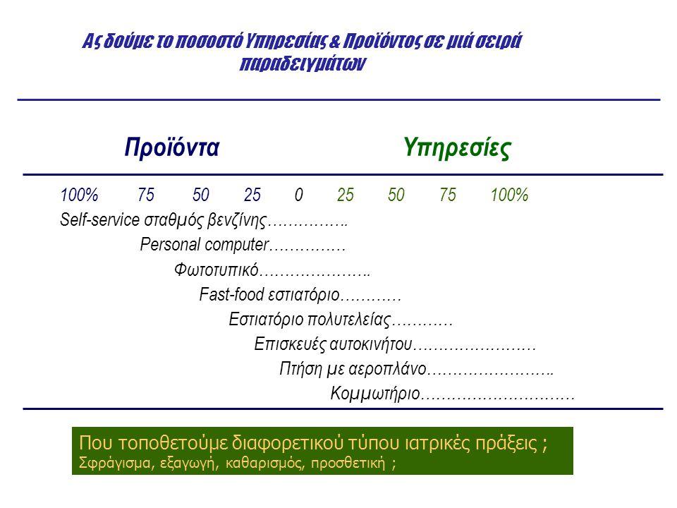 Ο Πίνακας της διαδικασίας παροχής υπηρεσιών Ενταση ανθρώπινου παράγοντα Βαθμός διάδρασης & εξατομίκευσης Μικρή Μεγάλη Service factory - Αεροπορικές - Μεταφορικές - Ξενοδοχεία - Μέρη διακοπών Mass Service - Λιανική - Χονδρεμπόριο - Σχολείο - Λιανική τραπεζική Service shop - Νοσοκομεία - Επισκευεύες αυτοκ.