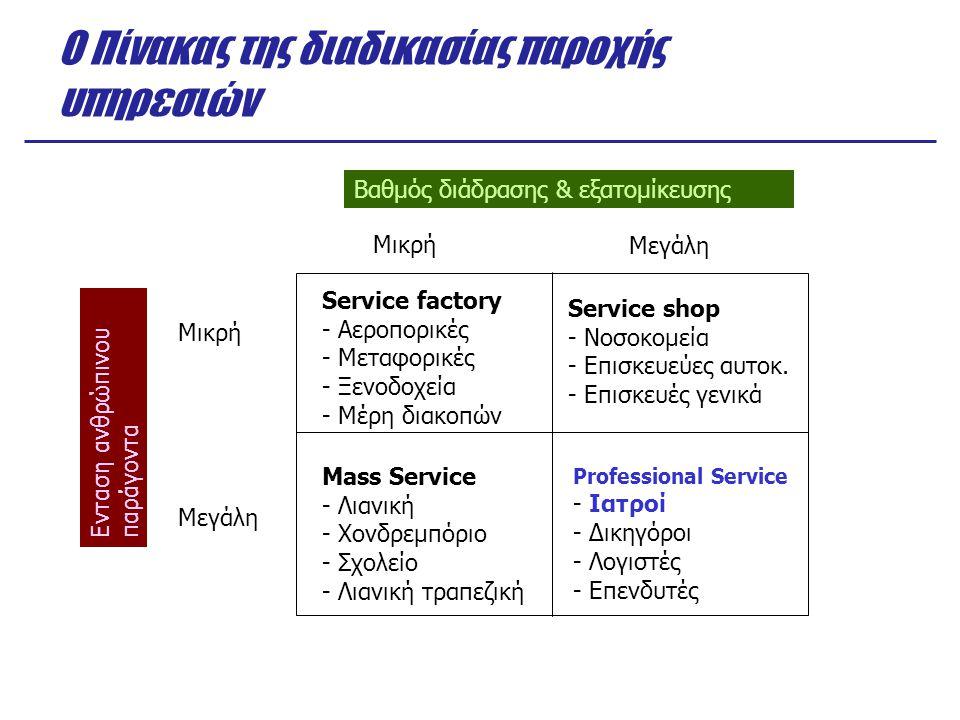 Ο Πίνακας της διαδικασίας παροχής υπηρεσιών Ενταση ανθρώπινου παράγοντα Βαθμός διάδρασης & εξατομίκευσης Μικρή Μεγάλη Service factory - Αεροπορικές -