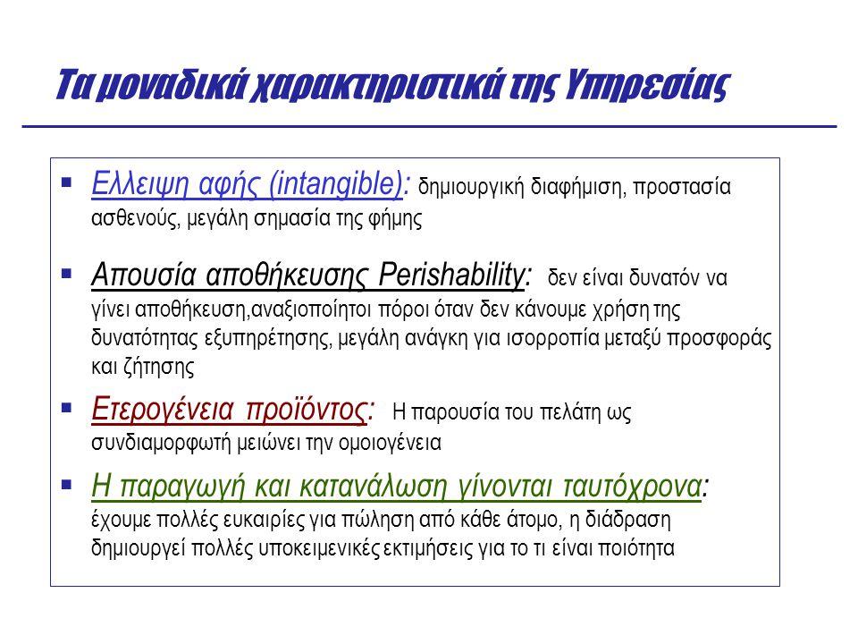 Τα μοναδικά χαρακτηριστικά της Υπηρεσίας  Ελλειψη αφής (intangible): δημιουργική διαφήμιση, προστασία ασθενούς, μεγάλη σημασία της φήμης  Απουσία απ