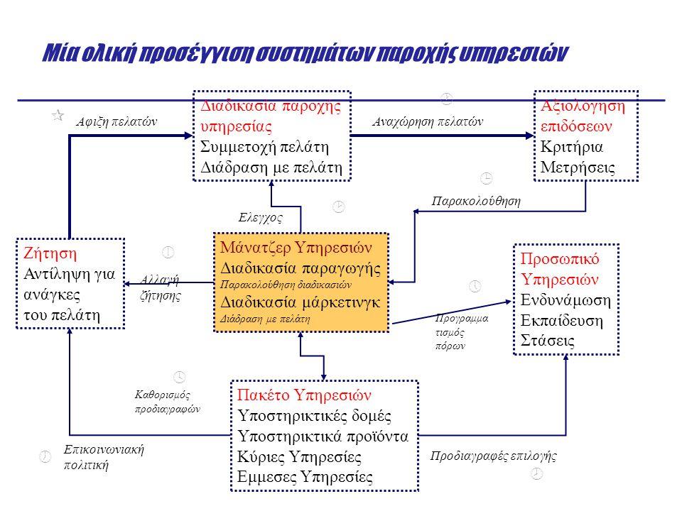 Η ιδέα της στρατηγικής των υπηρεσιών  Δομή: Σύστημα διανομής (front & back office) Σχεδιασμός χώρων (aesthetics, layout) Χωροθέτηση (competition, site characteristics) Προγραμματισμός ροής υπηρεσιών (number of servers)  Διοίκηση Ο χαρακτήρας της επαφής με τον πελάτη (culture, empowerment) Ποιότητα (measurement, guarantee) Διοίκηση προσφοράς & ζήτησης (queues) Διοίκηση πληροφοριών (data collection, resource)