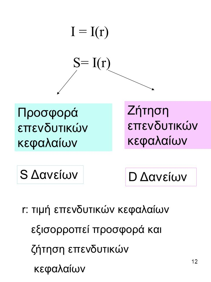 12 I = I(r) S= I(r) Προσφορά επενδυτικών κεφαλαίων Ζήτηση επενδυτικών κεφαλαίων S Δανείων D Δανείων r: τιμή επενδυτικών κεφαλαίων εξισορροπεί προσφορά