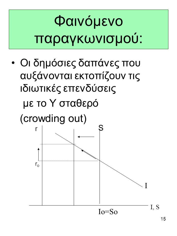15 Φαινόμενο παραγκωνισμού: Οι δημόσιες δαπάνες που αυξάνονται εκτοπίζουν τις ιδιωτικές επενδύσεις με το Υ σταθερό (crowding out) r I, S S I roro Io=S