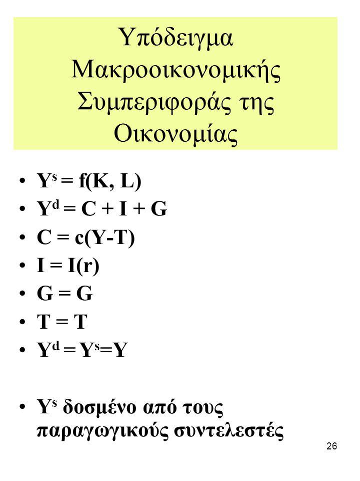 26 Υπόδειγμα Μακροοικονομικής Συμπεριφοράς της Οικονομίας Y s = f(Κ, L) Y d = C + I + G C = c(Y-T) I = I(r) G = G T = T Y d = Y s =Y Y s δοσμένο από τ