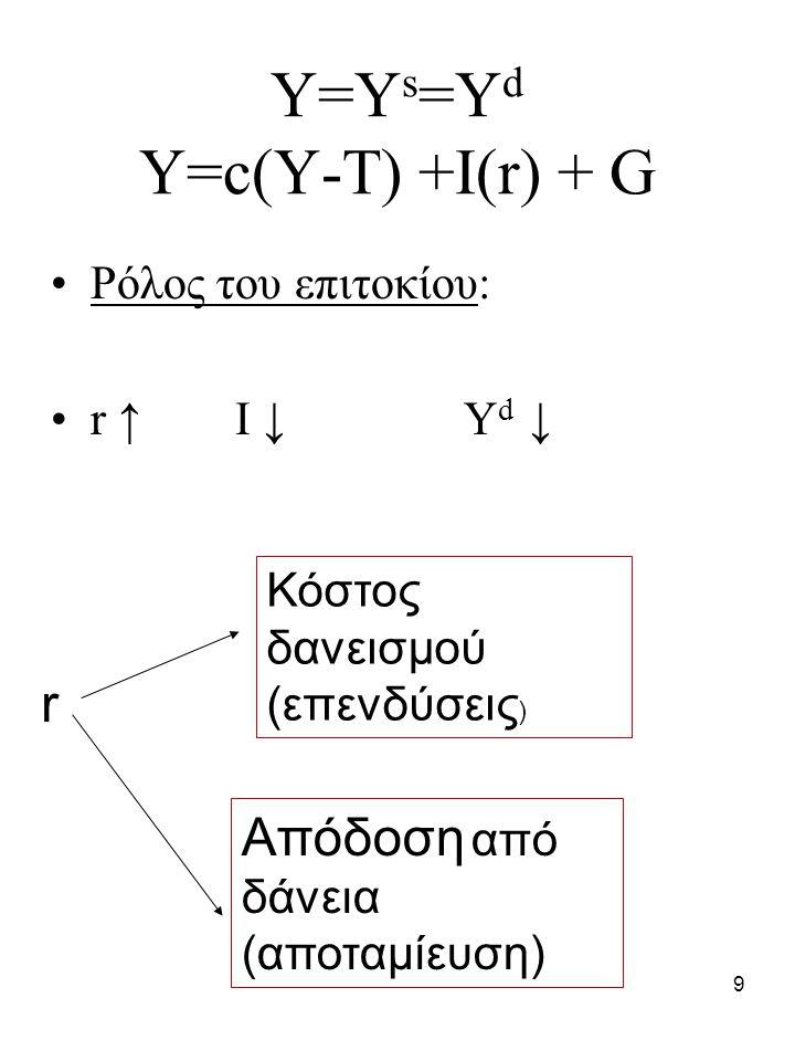 9 Y=Y s =Y d Y=c(Y-T) +I(r) + G Ρόλος του επιτοκίου: r ↑ I ↓ Y d ↓ r Κόστος δανεισμού (επενδύσεις ) Απόδοση από δάνεια (αποταμίευση)