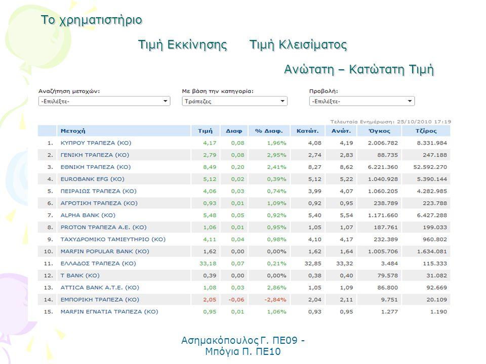 Ασημακόπουλος Γ. ΠΕ09 - Μπόγια Π. ΠΕ10 Το χρηματιστήριο Τιμή Εκκίνησης Τιμή Κλεισίματος Ανώτατη – Κατώτατη Τιμή
