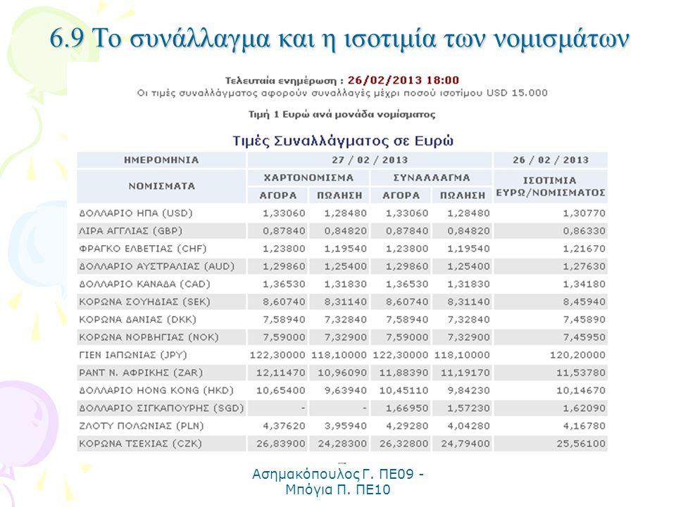 Ασημακόπουλος Γ. ΠΕ09 - Μπόγια Π. ΠΕ10 6.9 Το συνάλλαγμα και η ισοτιμία των νομισμάτων