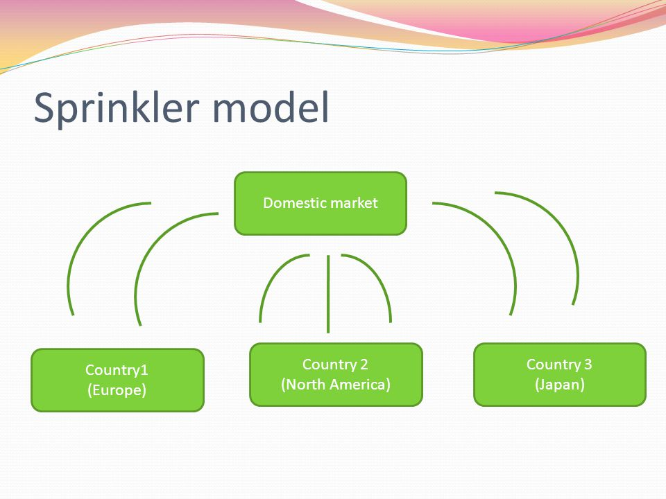 Sprinkler model Domestic market Country 3 (Japan) Country 2 (North America) Country1 (Europe)