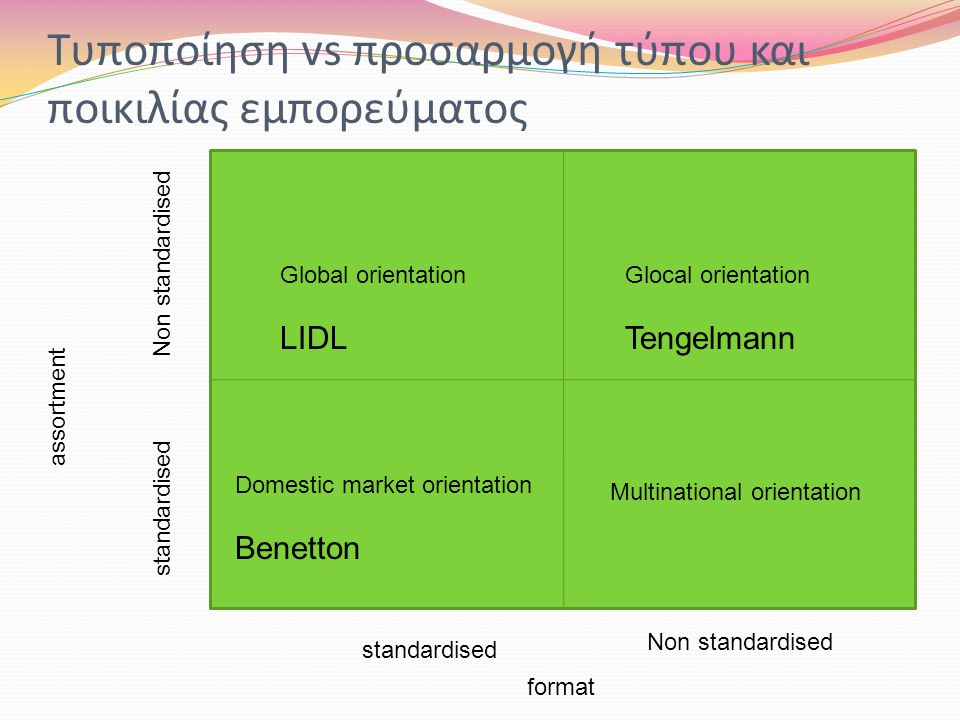 Global orientation LIDL Glocal orientation Tengelmann Domestic market orientation Benetton Multinational orientation Non standardised standardised assortment format Τυποποίηση vs προσαρμογή τύπου και ποικιλίας εμπορεύματος