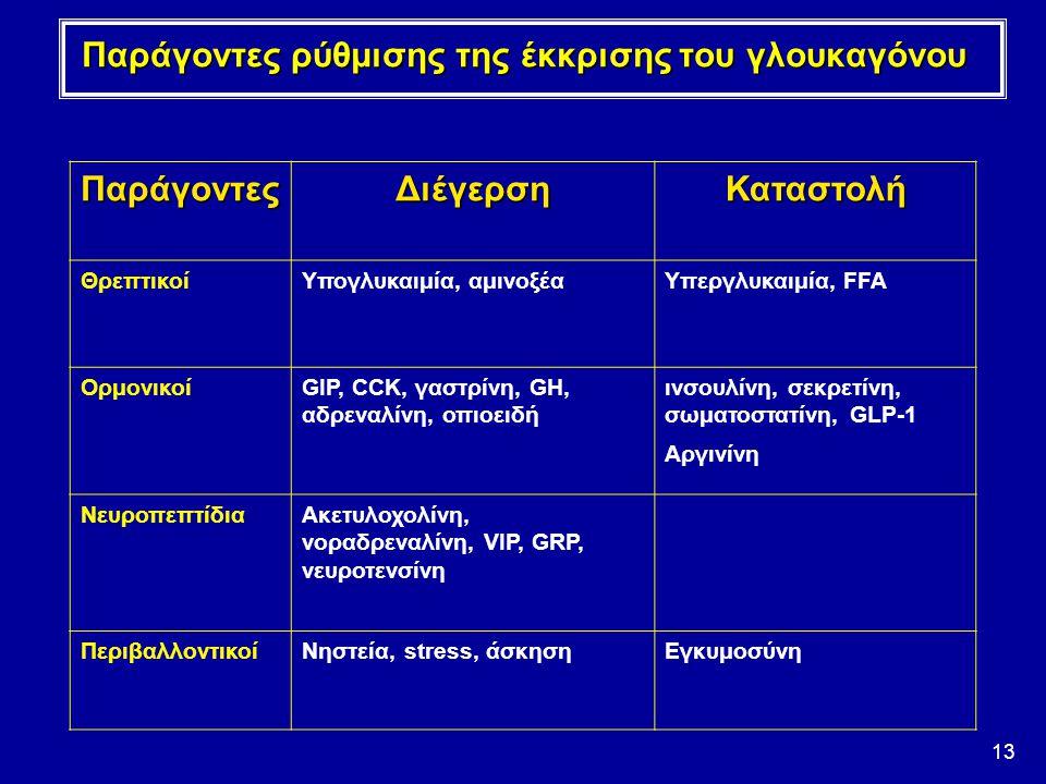 13 Παράγοντες ρύθμισης της έκκρισης του γλουκαγόνου ΠαράγοντεςΔιέγερσηΚαταστολή ΘρεπτικοίΥπογλυκαιμία, αμινοξέαΥπεργλυκαιμία, FFA ΟρμονικοίGIP, CCK, γ