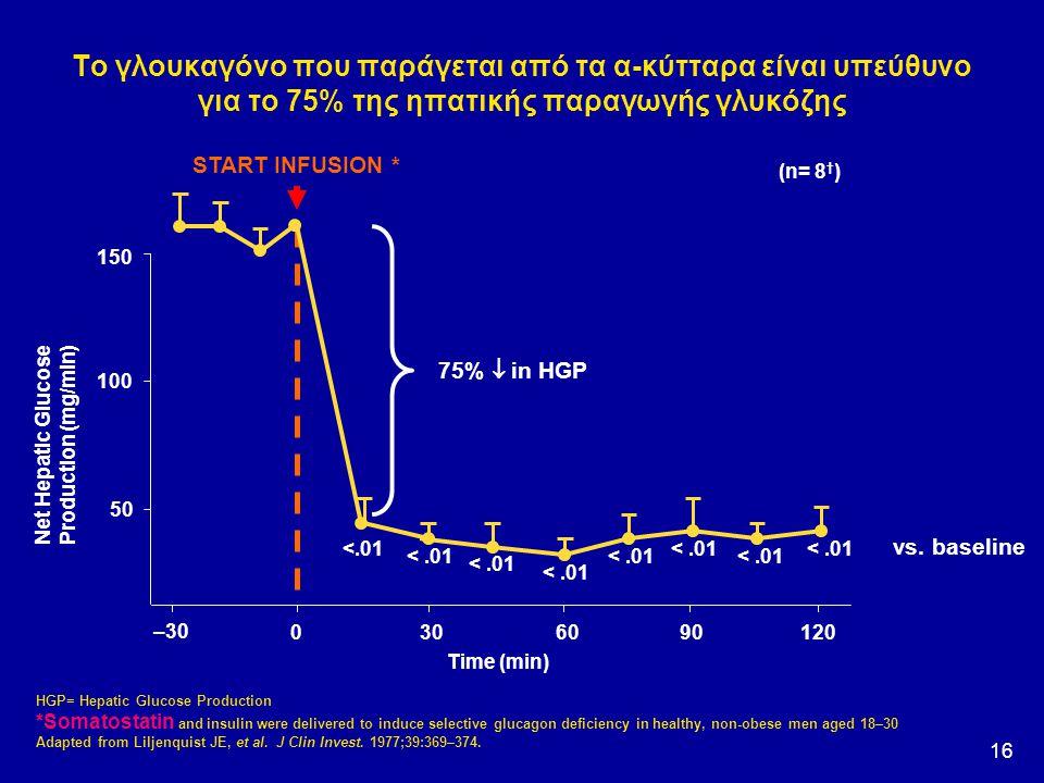 16 Το γλουκαγόνο που παράγεται από τα α-κύτταρα είναι υπεύθυνo για το 75% της ηπατικής παραγωγής γλυκόζης 150 100 50 Net Hepatic Glucose Production (m
