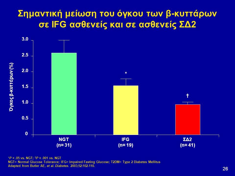 26 Σημαντική μείωση του όγκου των β-κυττάρων σε IFG ασθενείς και σε ασθενείς ΣΔ2 *P <.05 vs. NGT; † P <.001 vs. NGT NGT= Normal Glucose Tolerance; IFG