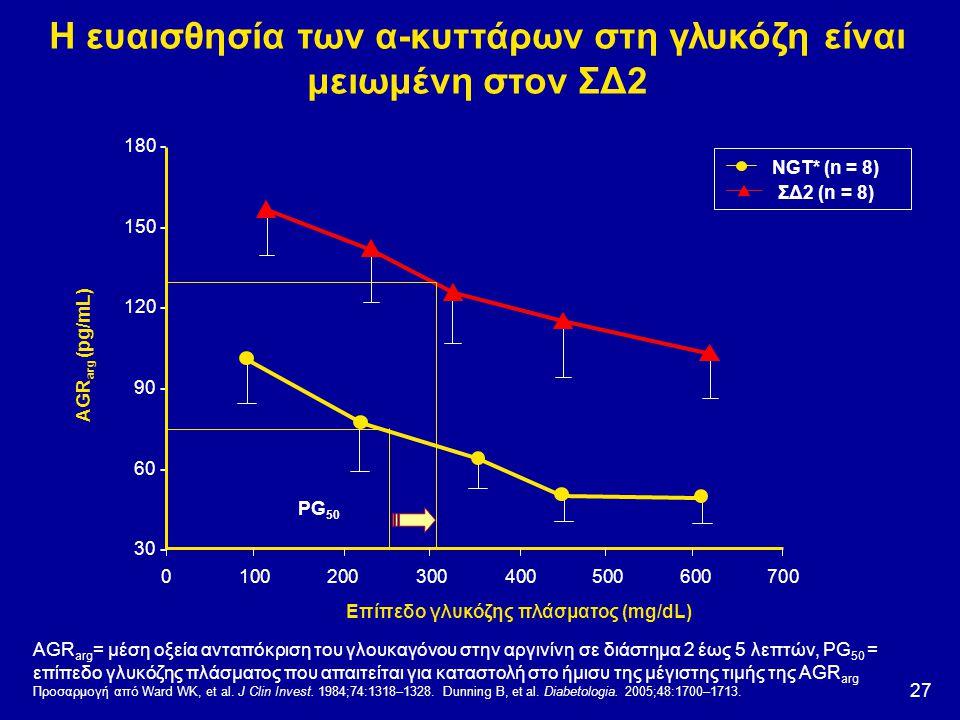 27 Η ευαισθησία των α-κυττάρων στη γλυκόζη είναι μειωμένη στον ΣΔ2 AGR arg = μέση οξεία ανταπόκριση του γλουκαγόνου στην αργινίνη σε διάστημα 2 έως 5