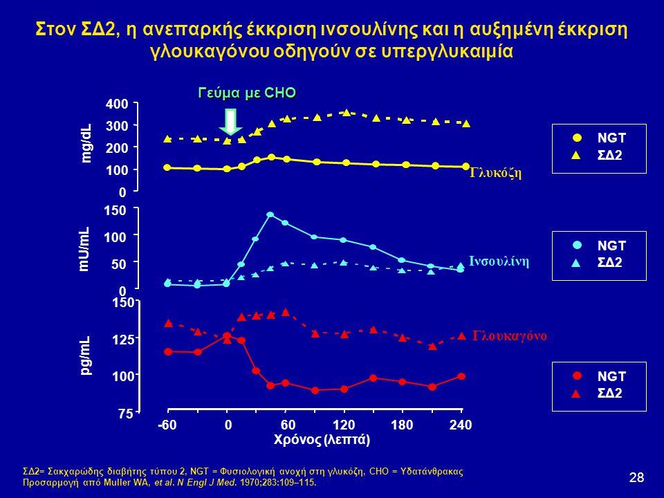 28 Στον ΣΔ2, η ανεπαρκής έκκριση ινσουλίνης και η αυξημένη έκκριση γλουκαγόνου οδηγούν σε υπεργλυκαιμία ΣΔ2= Σακχαρώδης διαβήτης τύπου 2, NGT = Φυσιολ