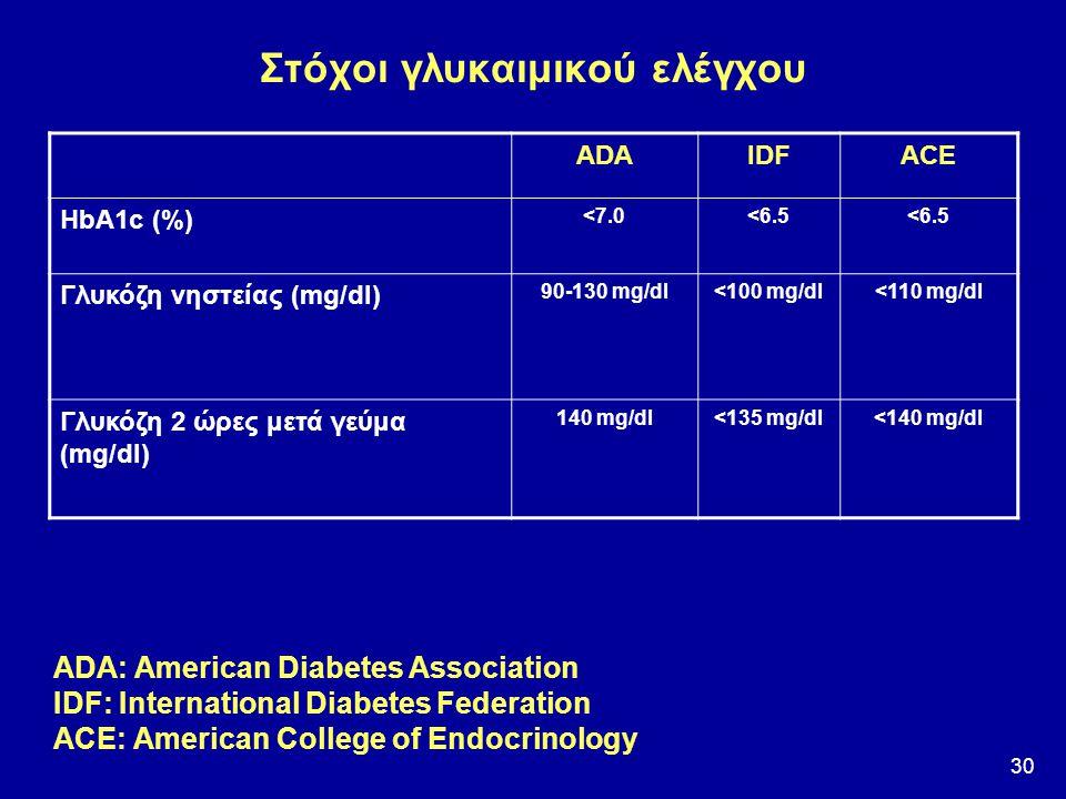 30 Στόχοι γλυκαιμικού ελέγχου ADAIDFACE HbA1c (%) <7.0<6.5 Γλυκόζη νηστείας (mg/dl) 90-130 mg/dl<100 mg/dl <110 mg/dl Γλυκόζη 2 ώρες μετά γεύμα (mg/dl