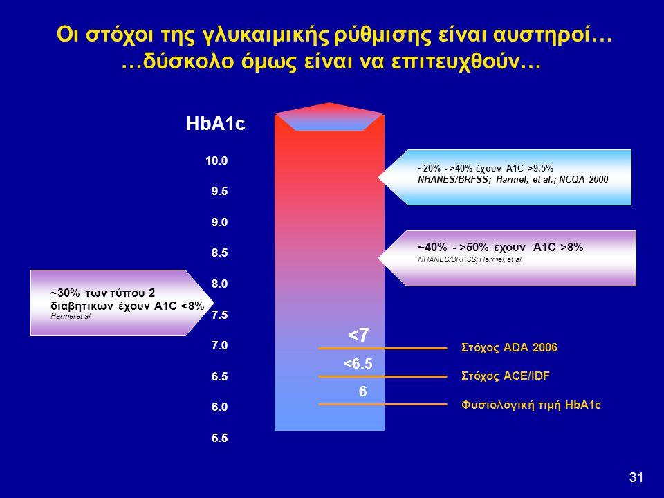 31 ~30% των τύπου 2 διαβητικών έχουν A1C <8% Harmel et al. 7.0 8.0 9.5 6.0 7.5 8.5 10.0 6.5 5.5 9.0 ~20% - >40% έχουν A1C >9.5% NHANES/BRFSS; Harmel,