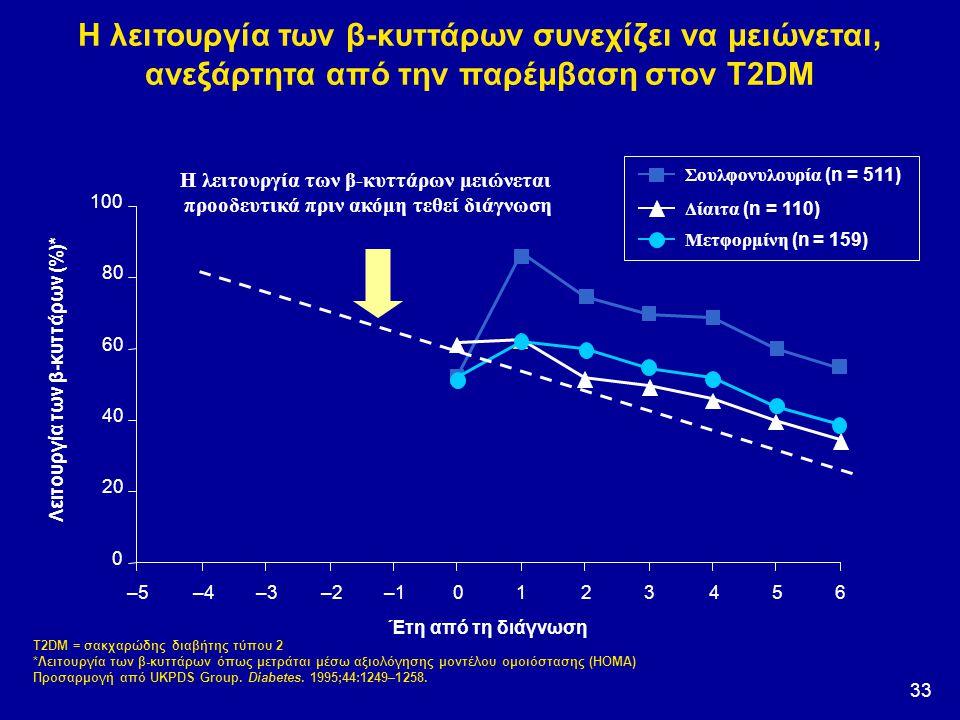 33 Η λειτουργία των β-κυττάρων συνεχίζει να μειώνεται, ανεξάρτητα από την παρέμβαση στον T2DM T2DM = σακχαρώδης διαβήτης τύπου 2 *Λειτουργία των β-κυτ