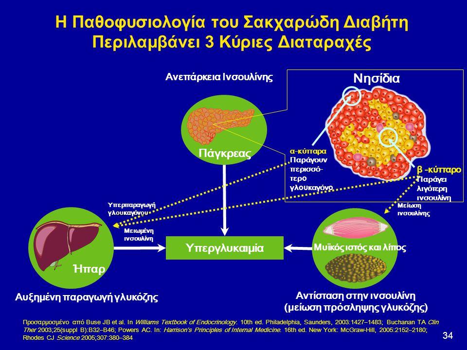 34 Προσαρμοσμένο από Buse JB et al. In Williams Textbook of Endocrinology. 10th ed. Philadelphia, Saunders, 2003:1427 – 1483; Buchanan TA Clin Ther 20