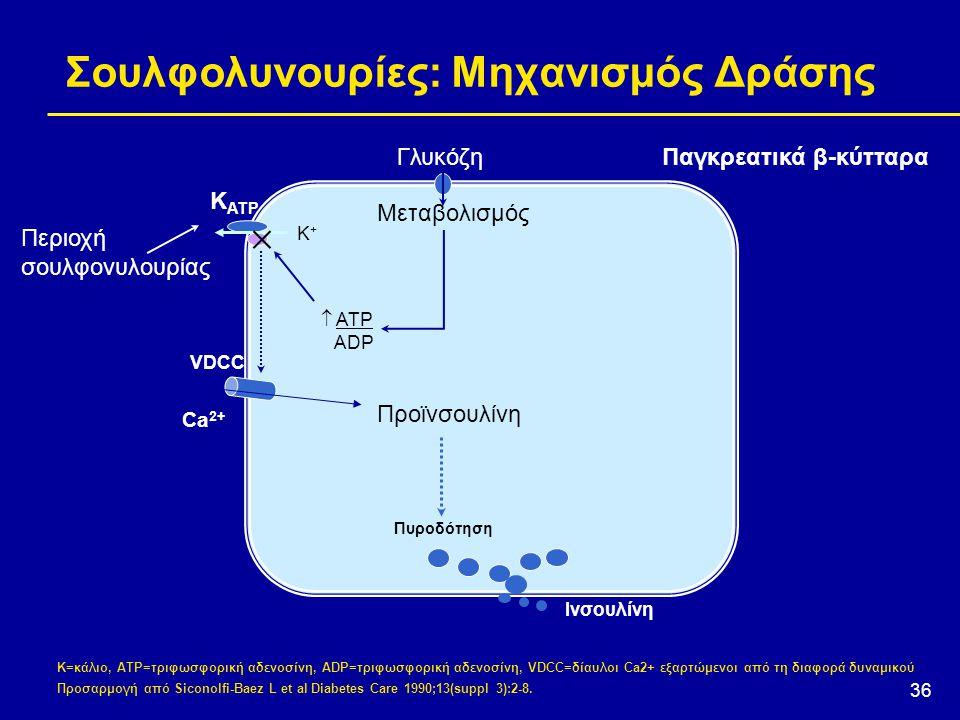 36 Σουλφολυνουρίες: Μηχανισμός Δράσης VDCC Ca 2+  ATP ADP K+K+ K ATP  Περιοχή σουλφονυλουρίας Μεταβολισμός ΓλυκόζηΠαγκρεατικά β-κύτταρα Προϊνσουλίνη