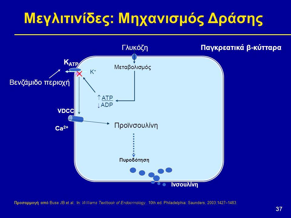 37 Προσαρμογή από Buse JB et al. In: Williams Textbook of Endocrinology. 10th ed. Philadelphia: Saunders, 2003:1427–1483. VDCC Ca 2+  ATP ↓ ADP K+K+